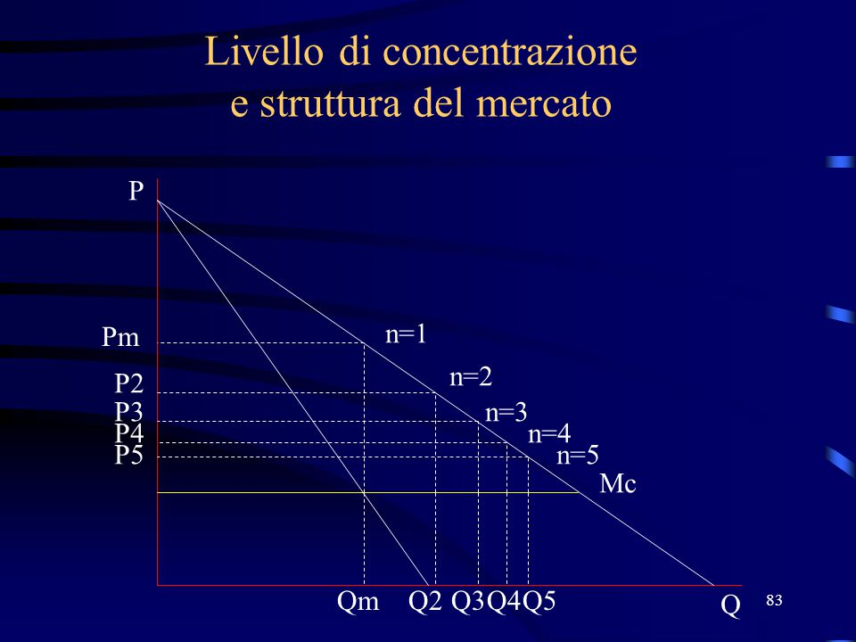 Livello di concentrazione e struttura del mercato