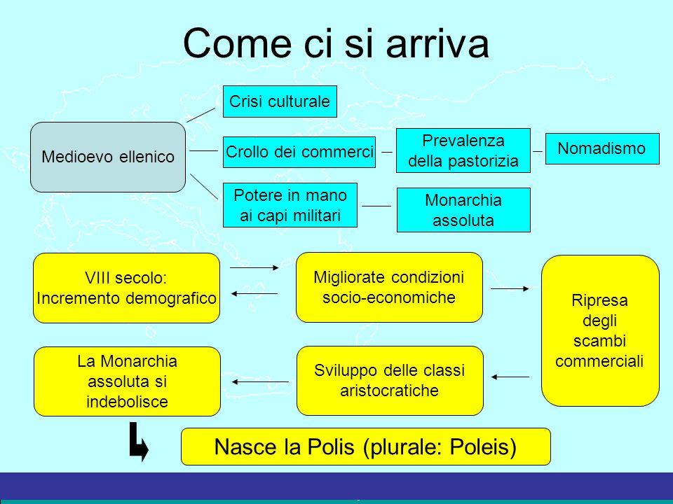Come ci si arriva Nasce la Polis (plurale: Poleis) Crisi culturale