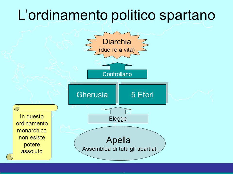 L'ordinamento politico spartano