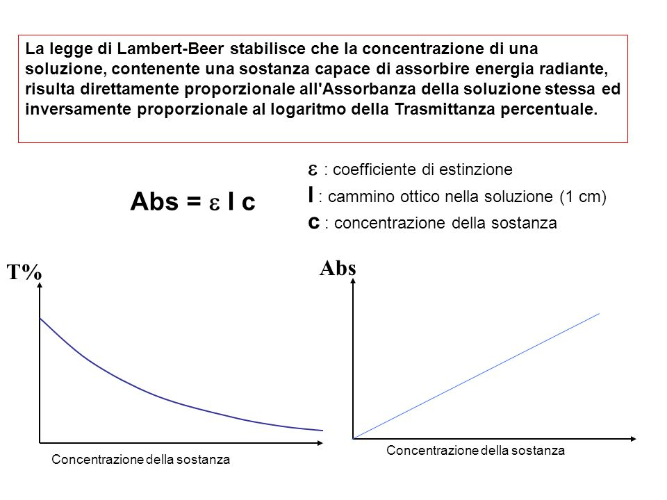 Abs = e l c e : coefficiente di estinzione