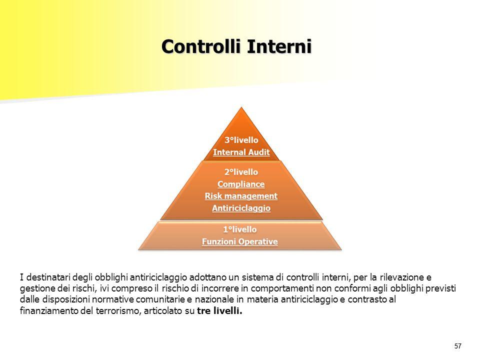 Controlli Interni