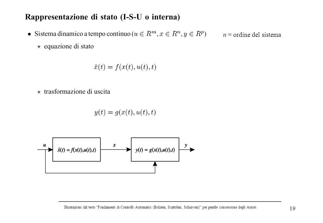 n = ordine del sistema