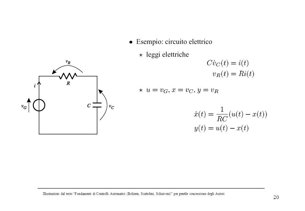 Illustrazioni dal testo Fondamenti di Controlli Automatici (Bolzern, Scattolini, Schiavoni) per gentile concessione degli Autori