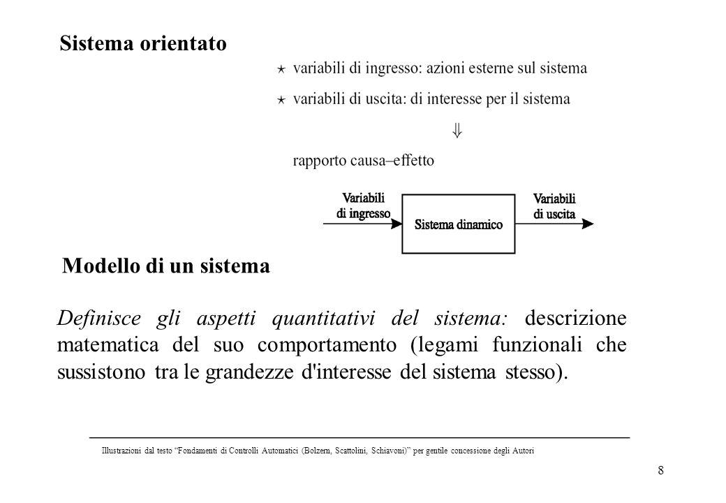 Sistemi orientati Sistema orientato Modello di un sistema