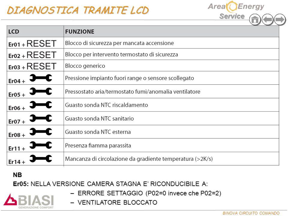 DIAGNOSTICA TRAMITE LCD