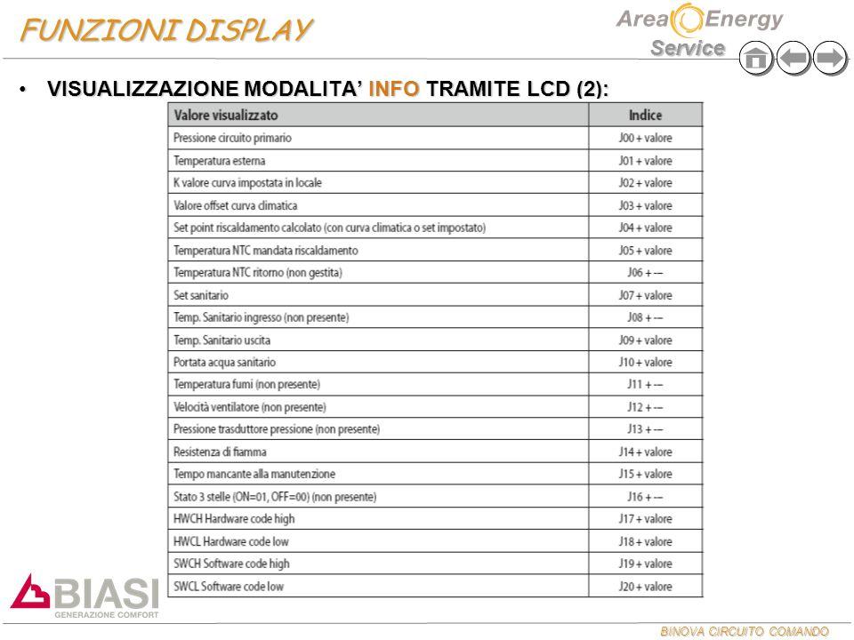 FUNZIONI DISPLAY VISUALIZZAZIONE MODALITA' INFO TRAMITE LCD (2): 21