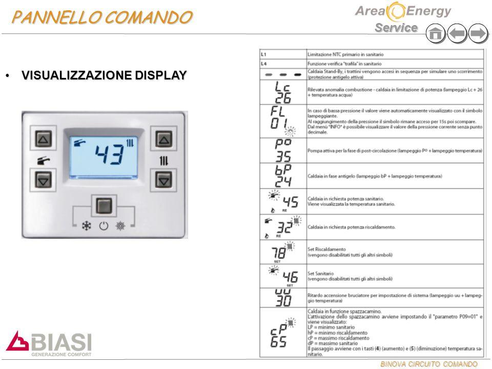 PANNELLO COMANDO VISUALIZZAZIONE DISPLAY