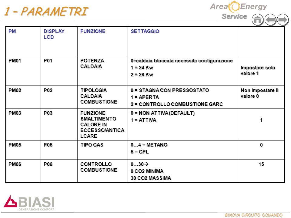 1 – PARAMETRI PM DISPLAY LCD FUNZIONE SETTAGGIO PM01 P01