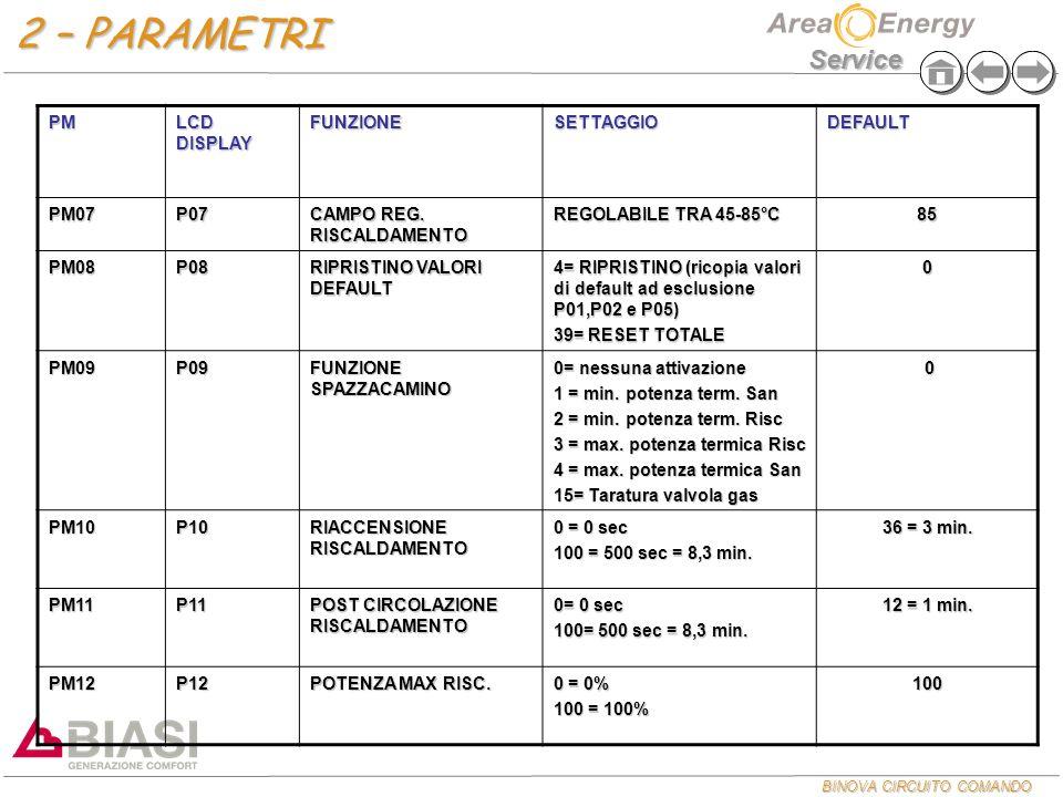 2 – PARAMETRI PM LCD DISPLAY FUNZIONE SETTAGGIO DEFAULT PM07 P07