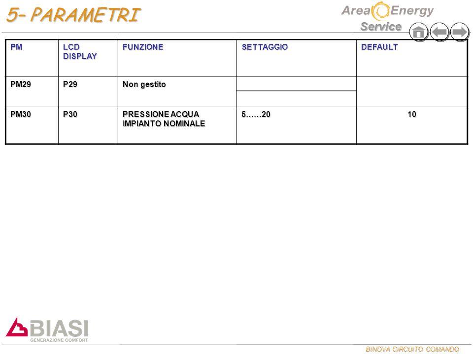 5– PARAMETRI PM LCD DISPLAY FUNZIONE SETTAGGIO DEFAULT PM29 P29