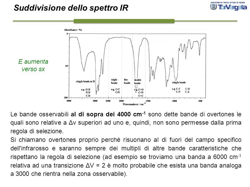 Suddivisione dello spettro IR