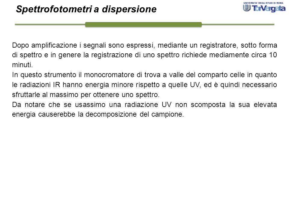 Spettrofotometri a dispersione
