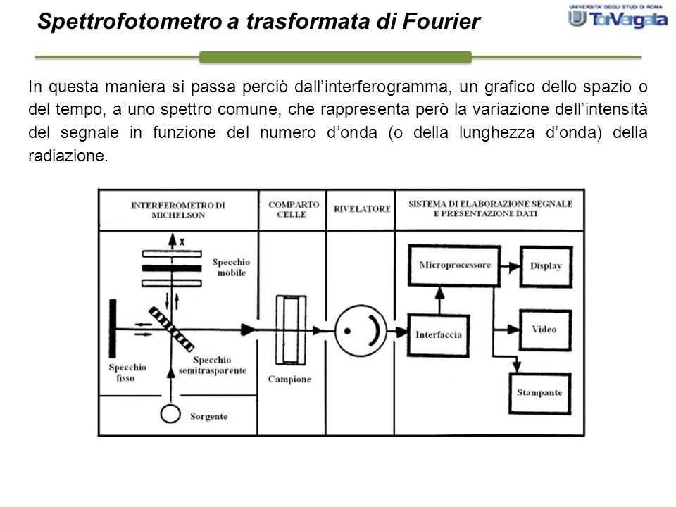 Spettrofotometro a trasformata di Fourier