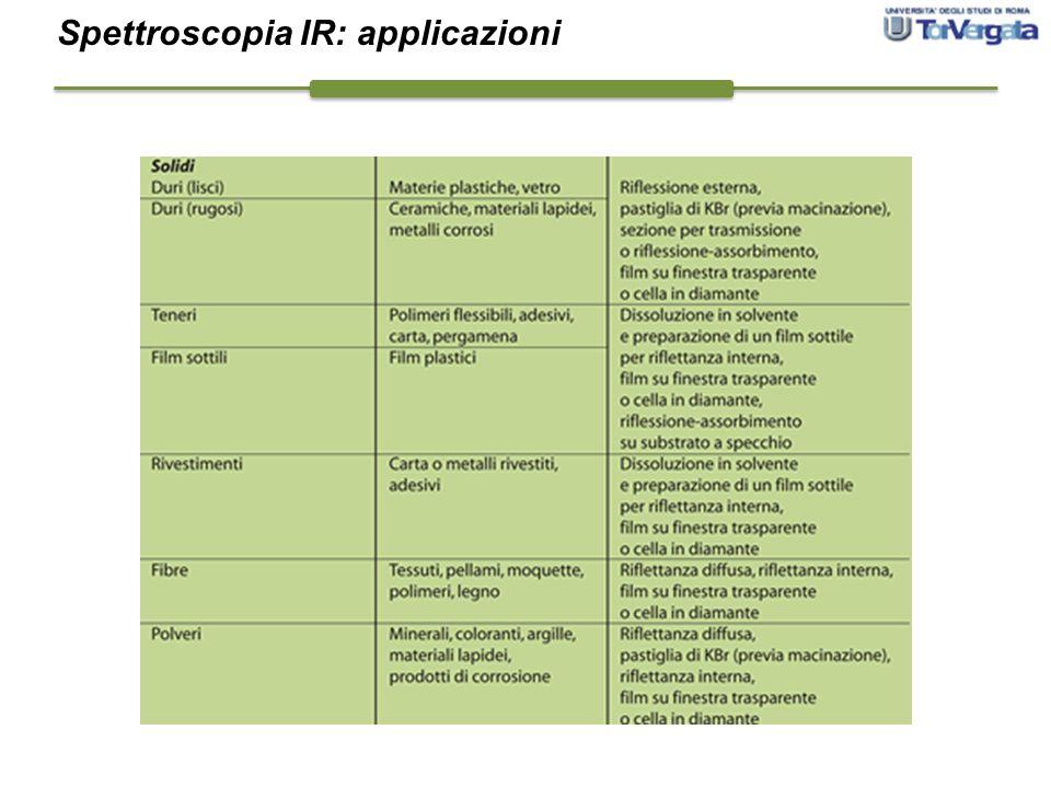 Spettroscopia IR: applicazioni