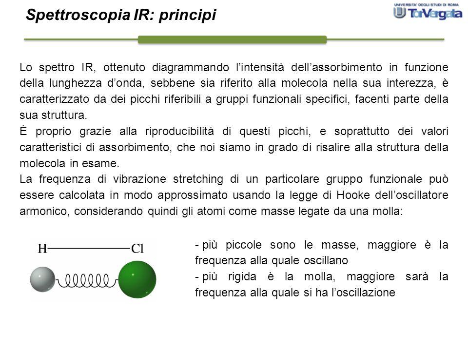Spettroscopia IR: principi