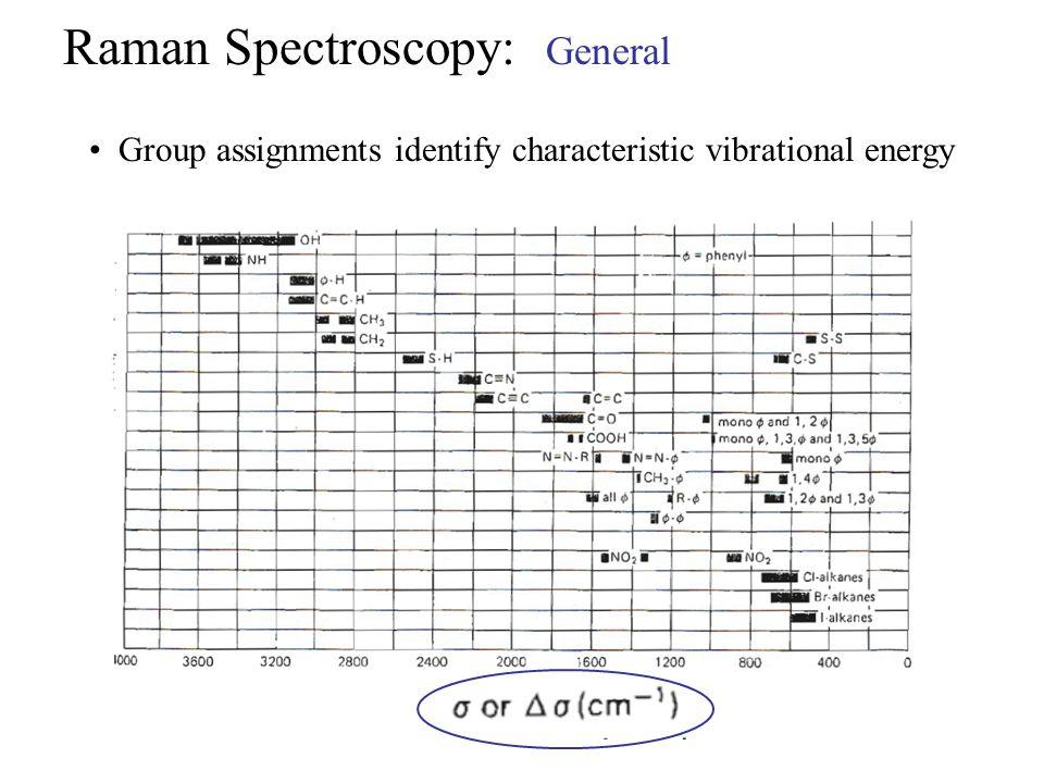 Raman Spectroscopy: General