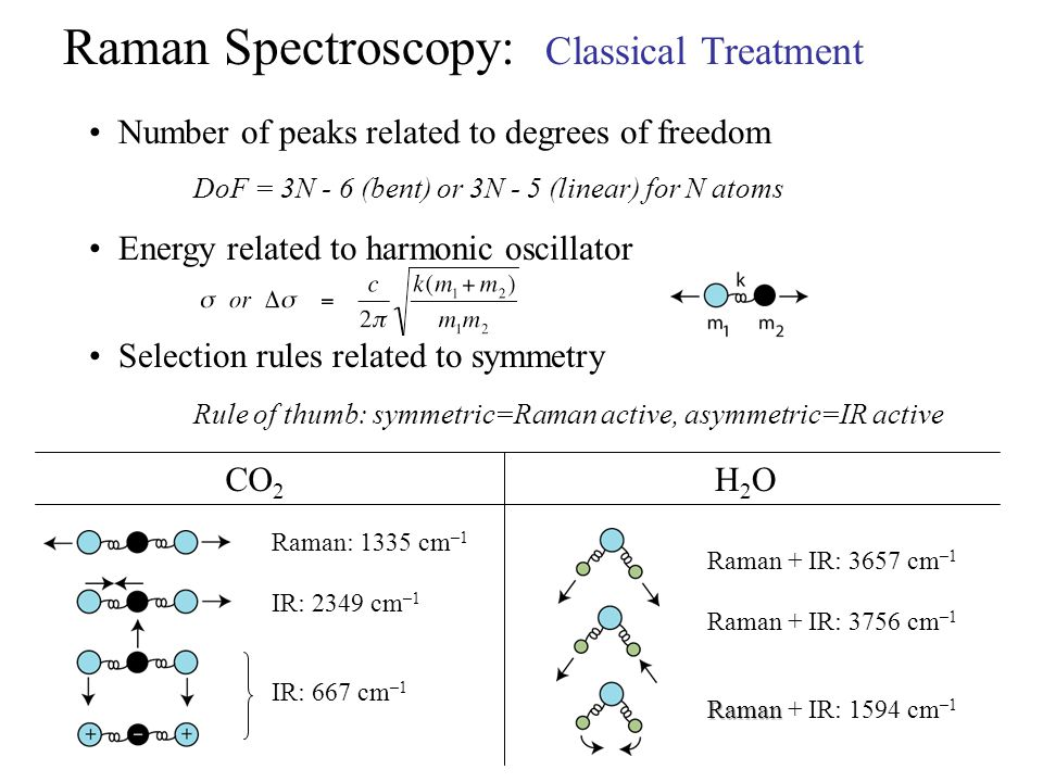 Raman Spectroscopy: Classical Treatment