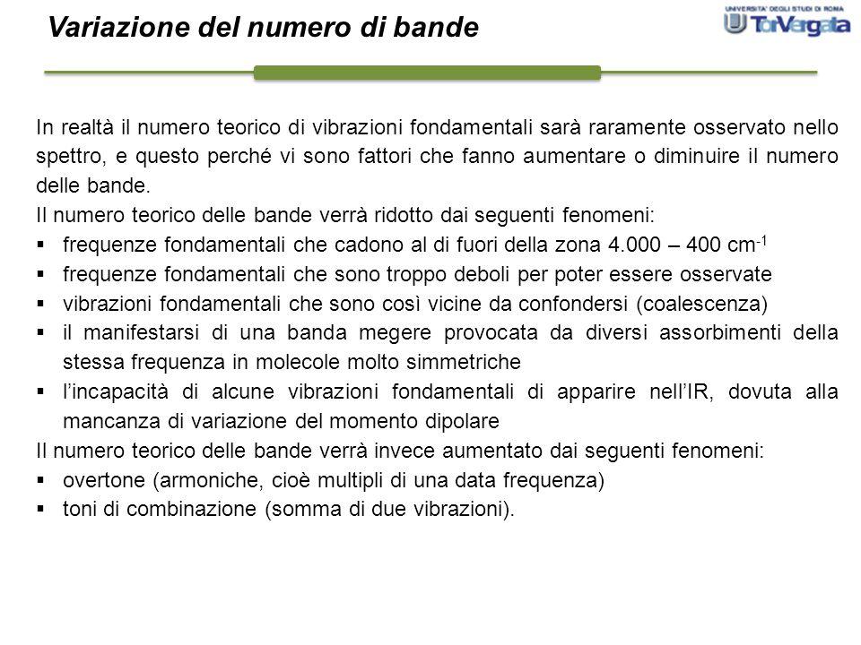 Variazione del numero di bande