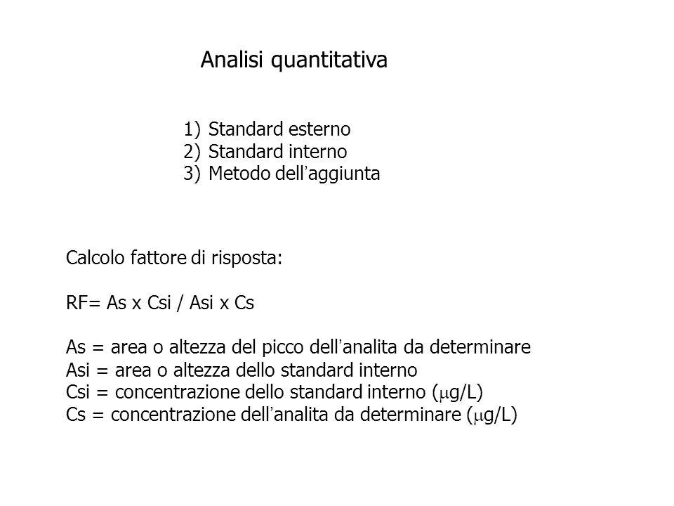 Analisi quantitativa Standard esterno. Standard interno. Metodo dell'aggiunta. Calcolo fattore di risposta: