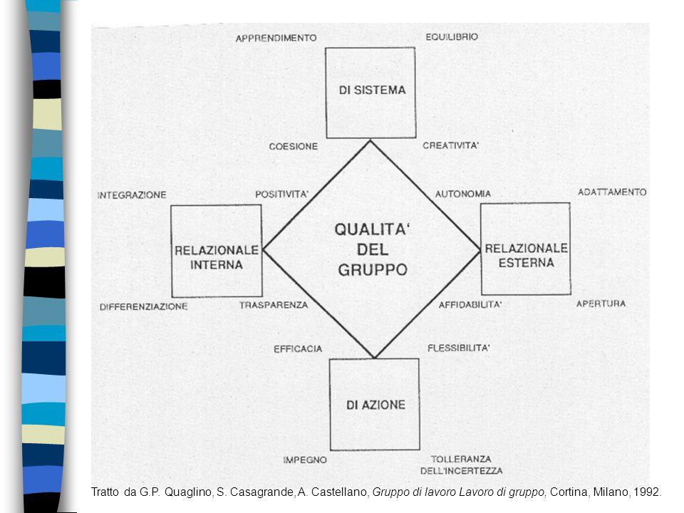 Tratto da G. P. Quaglino, S. Casagrande, A