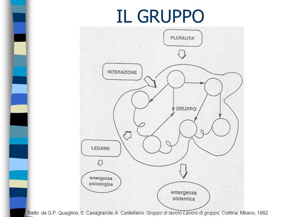 IL GRUPPO Tratto da G.P. Quaglino, S. Casagrande, A.