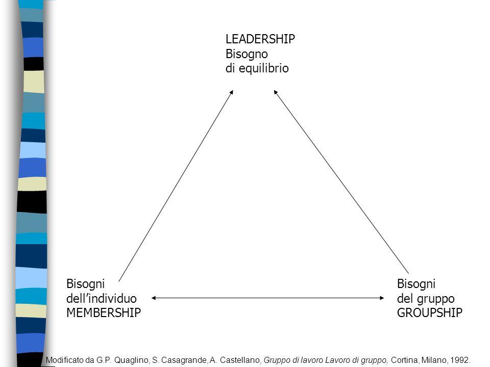 LEADERSHIP Bisogno di equilibrio Bisogni dell'individuo MEMBERSHIP