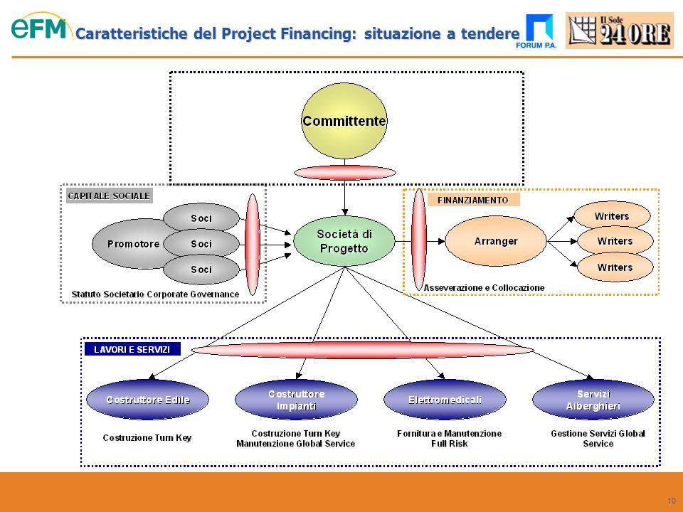 Caratteristiche del Project Financing: situazione a tendere