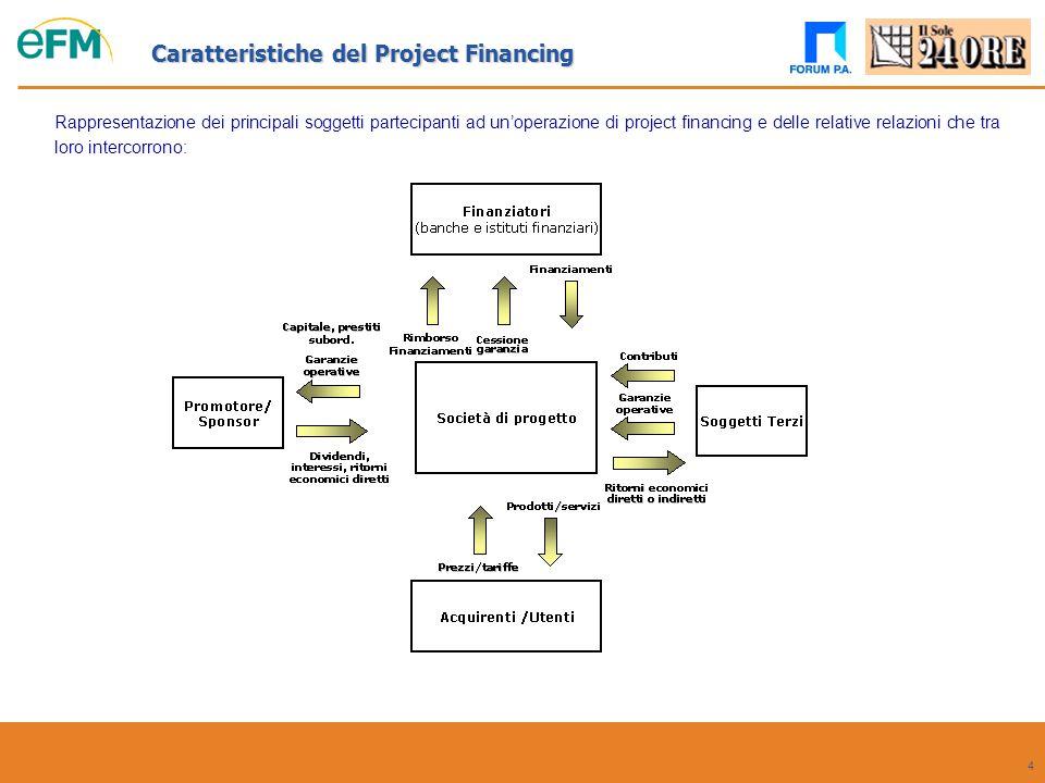 Caratteristiche del Project Financing