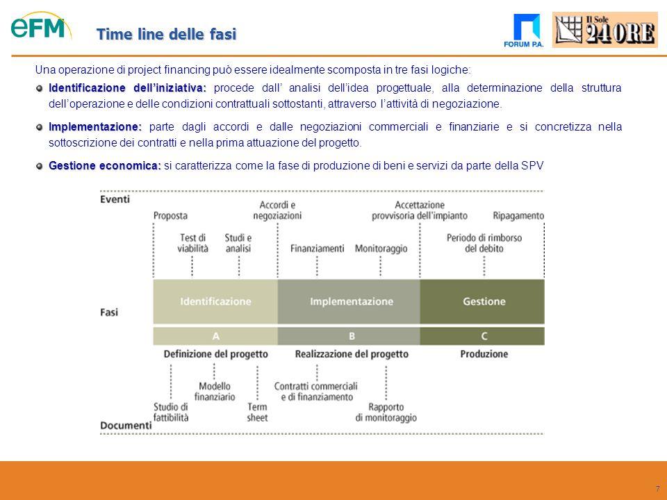 Time line delle fasi Una operazione di project financing può essere idealmente scomposta in tre fasi logiche: