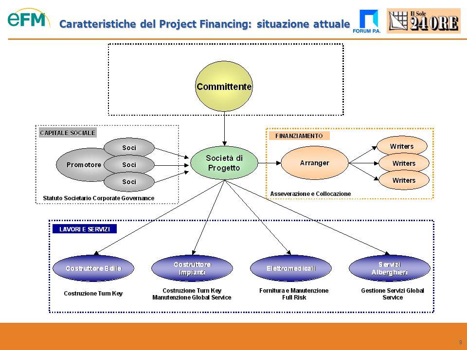 Caratteristiche del Project Financing: situazione attuale