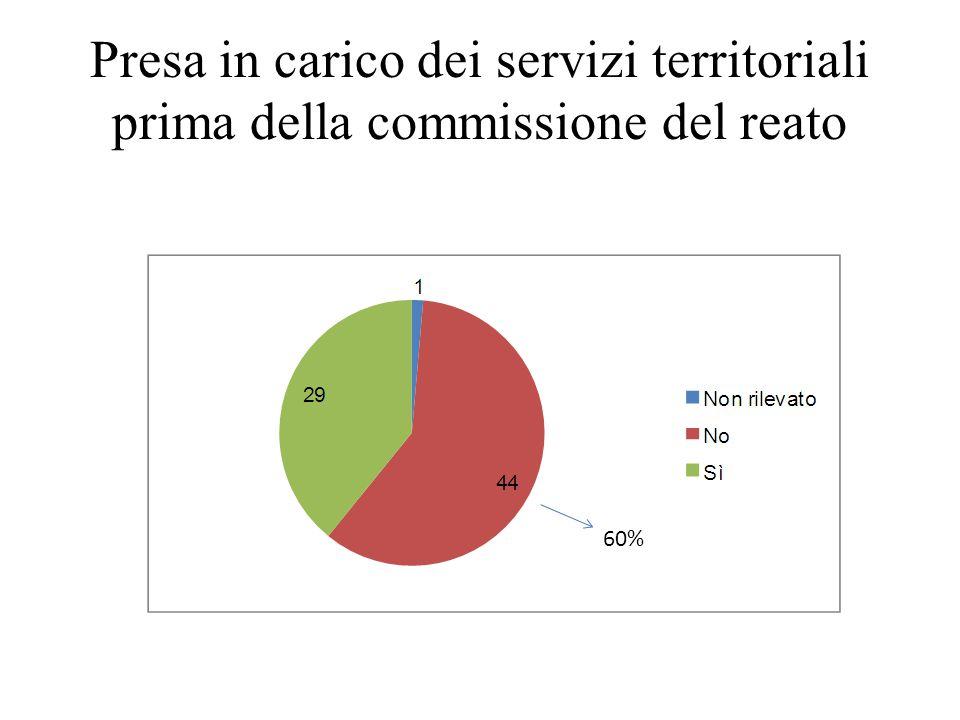 Presa in carico dei servizi territoriali prima della commissione del reato
