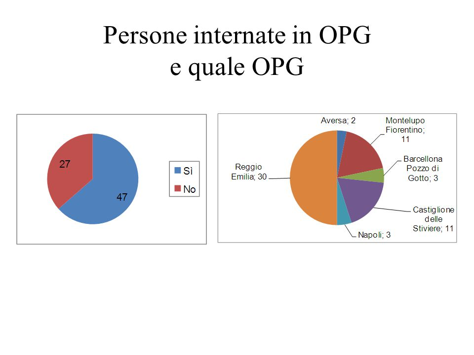 Persone internate in OPG e quale OPG