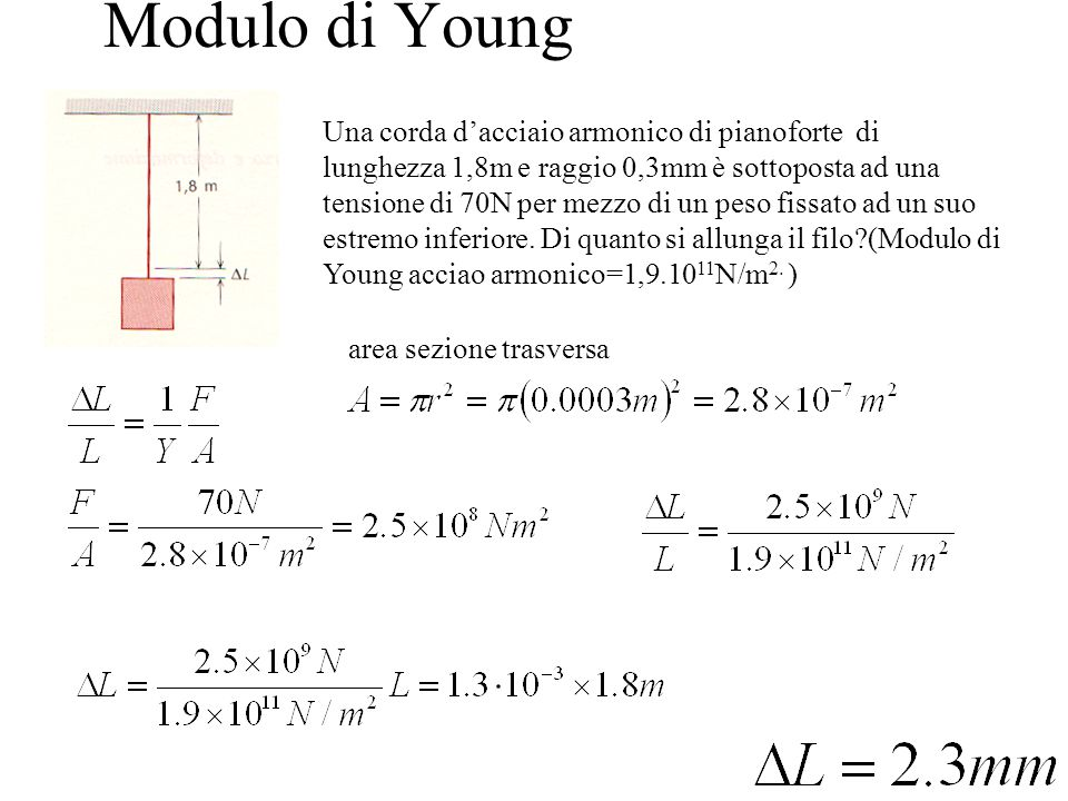 Modulo di Young
