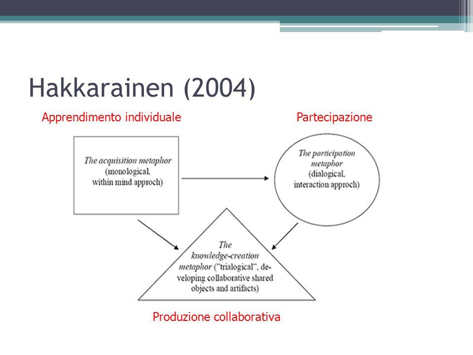 Hakkarainen (2004) Apprendimento individuale Partecipazione