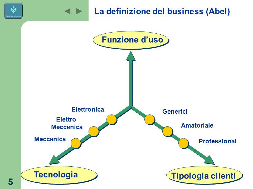 La definizione del business (Abel)
