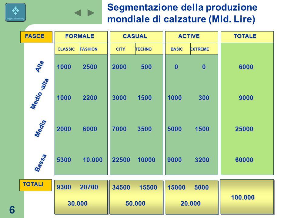 Segmentazione della produzione mondiale di calzature (Mld. Lire)
