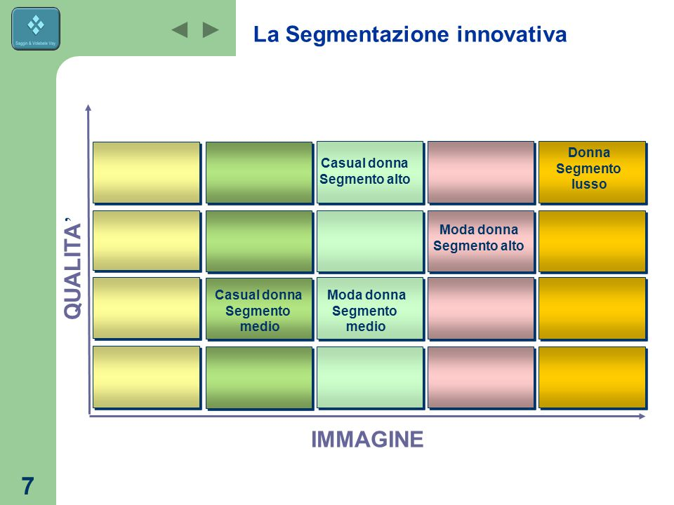 La Segmentazione innovativa