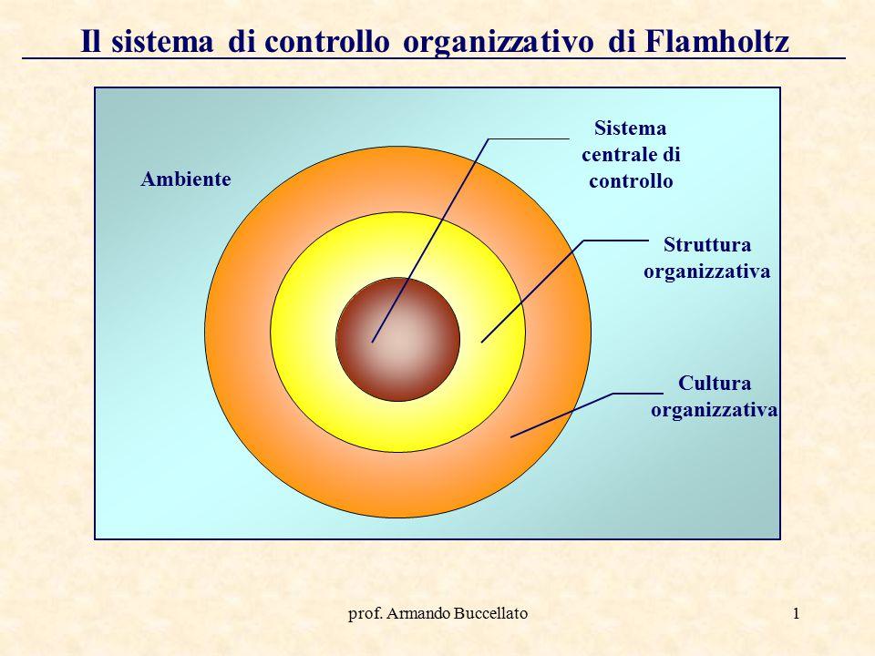 Il sistema di controllo organizzativo di Flamholtz