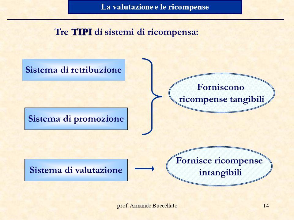 Tre TIPI di sistemi di ricompensa: