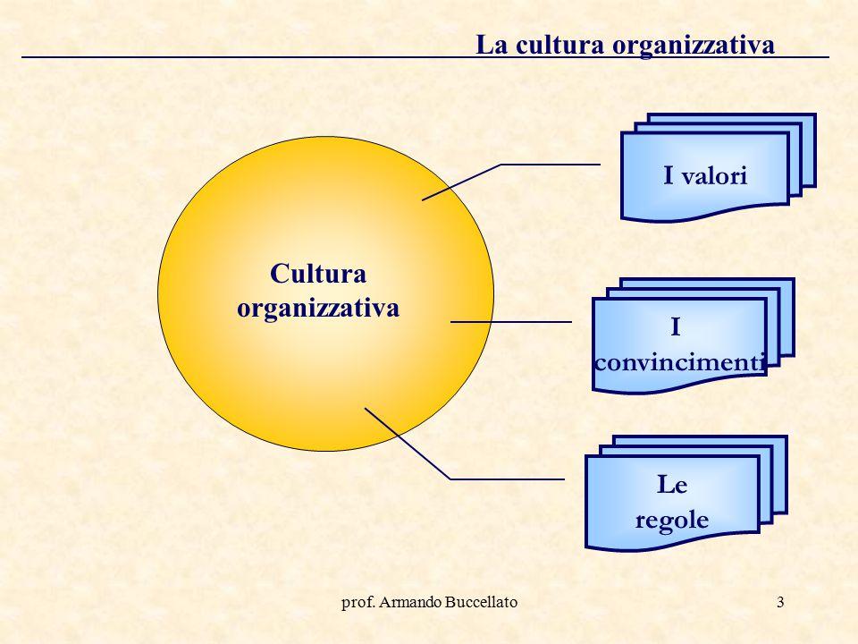 La cultura organizzativa Cultura organizzativa