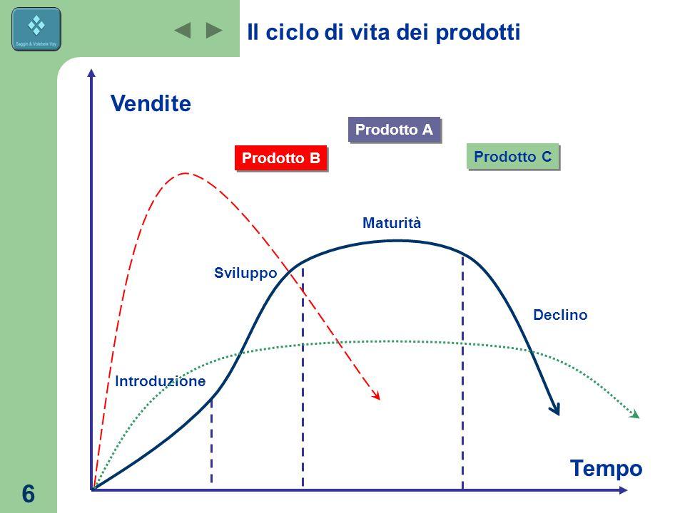 Il ciclo di vita dei prodotti