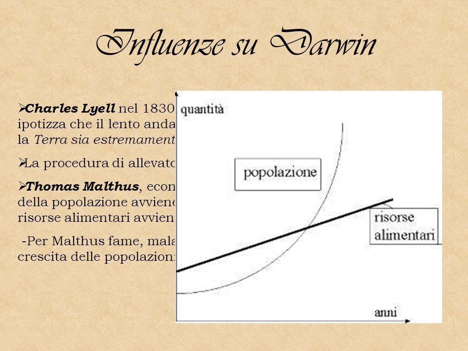 Influenze su Darwin