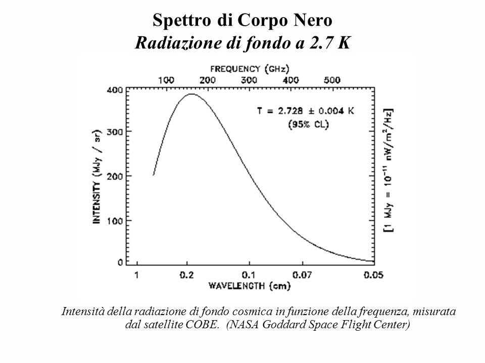 Spettro di Corpo Nero Radiazione di fondo a 2.7 K
