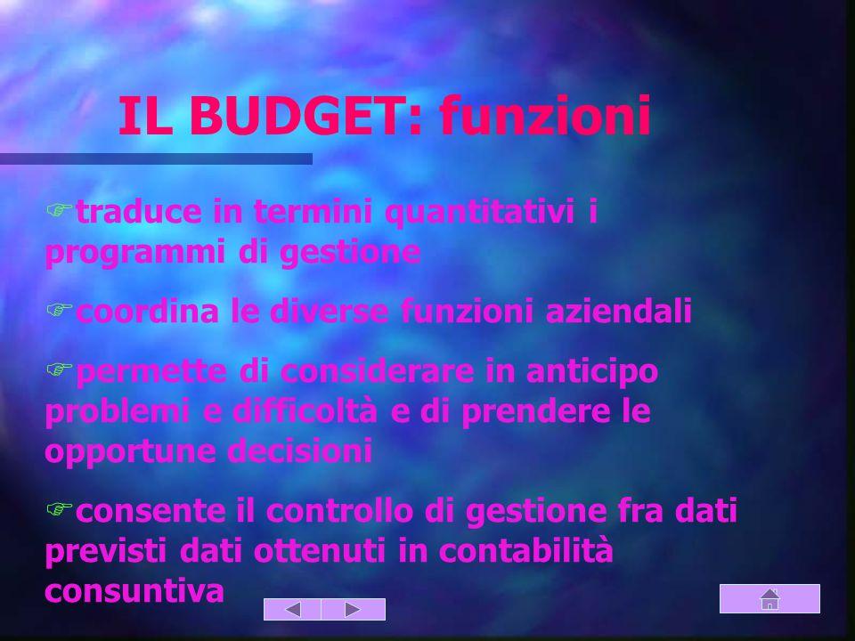 IL BUDGET: funzioni traduce in termini quantitativi i programmi di gestione. coordina le diverse funzioni aziendali.