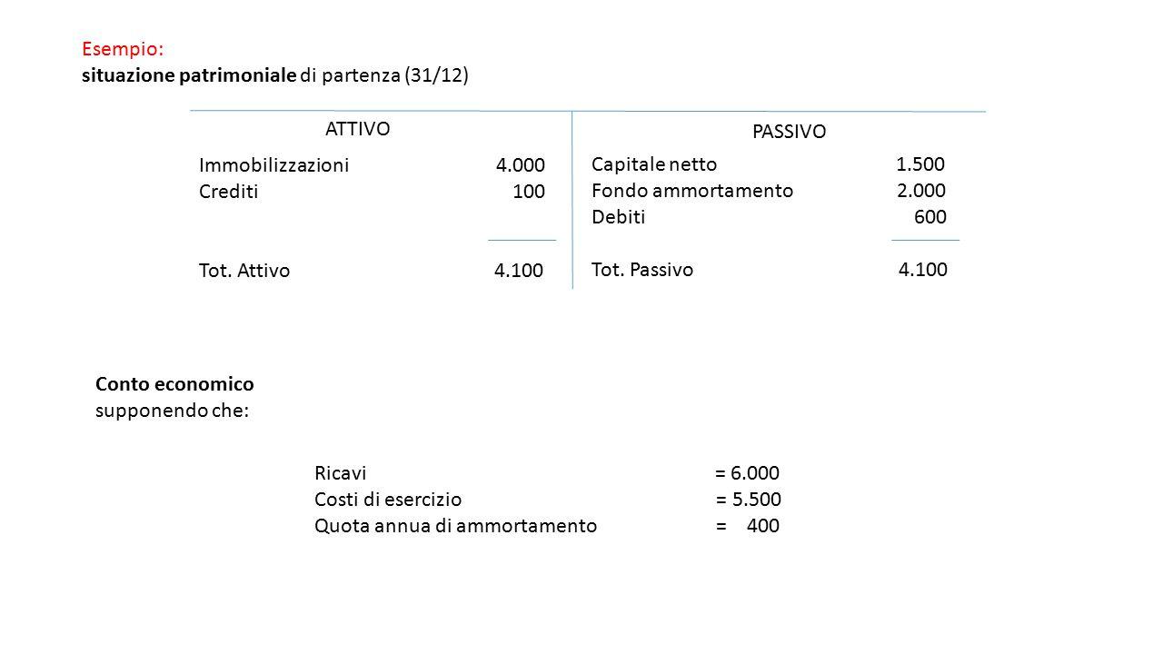 Esempio: situazione patrimoniale di partenza (31/12) ATTIVO. PASSIVO. Immobilizzazioni 4.000.