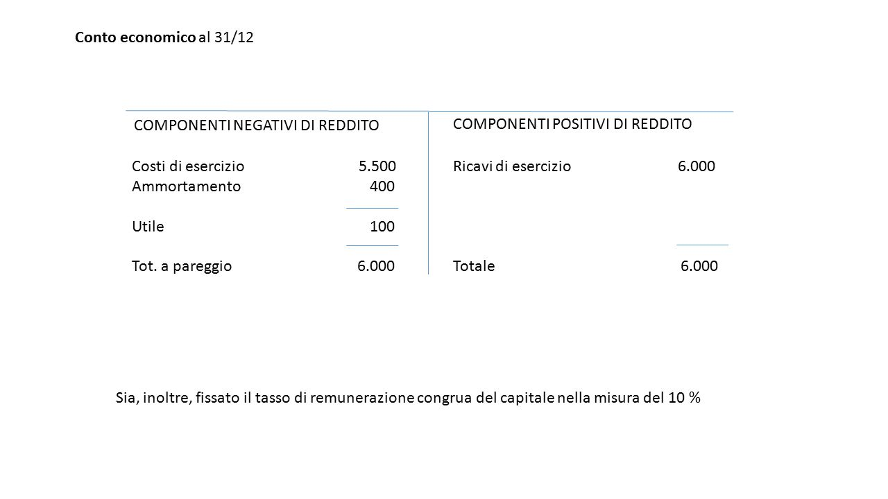 Conto economico al 31/12 COMPONENTI NEGATIVI DI REDDITO. COMPONENTI POSITIVI DI REDDITO. Costi di esercizio 5.500.