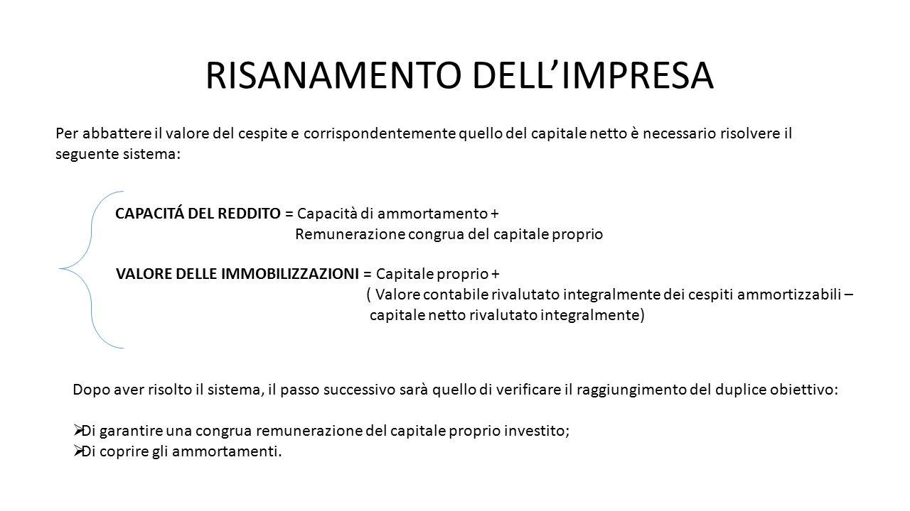RISANAMENTO DELL'IMPRESA