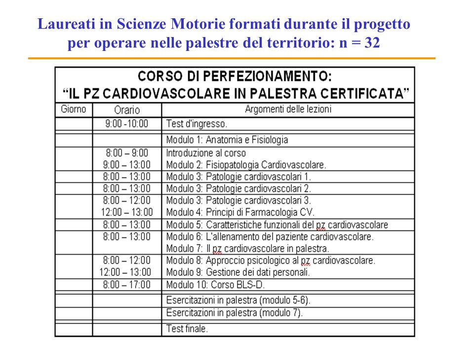 Laureati in Scienze Motorie formati durante il progetto per operare nelle palestre del territorio: n = 32