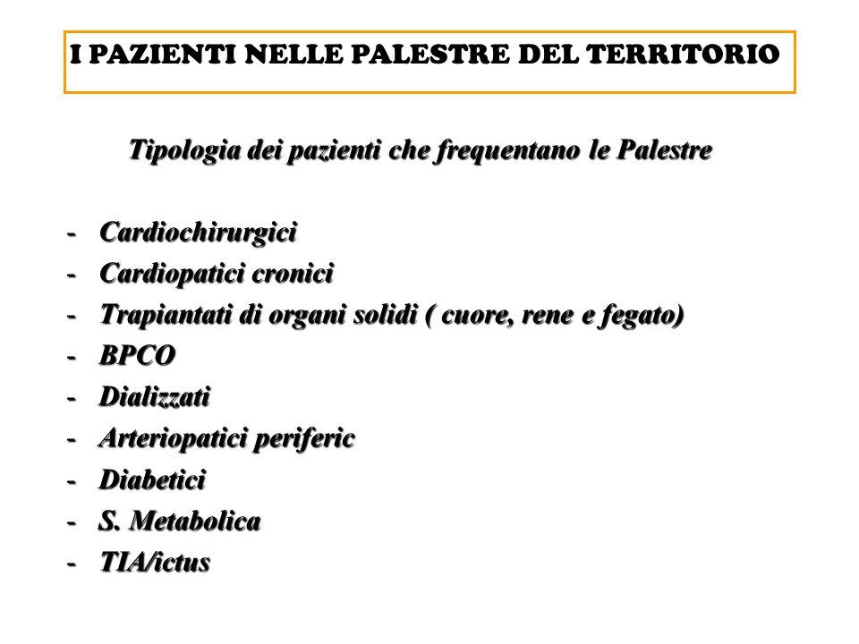 Tipologia dei pazienti che frequentano le Palestre