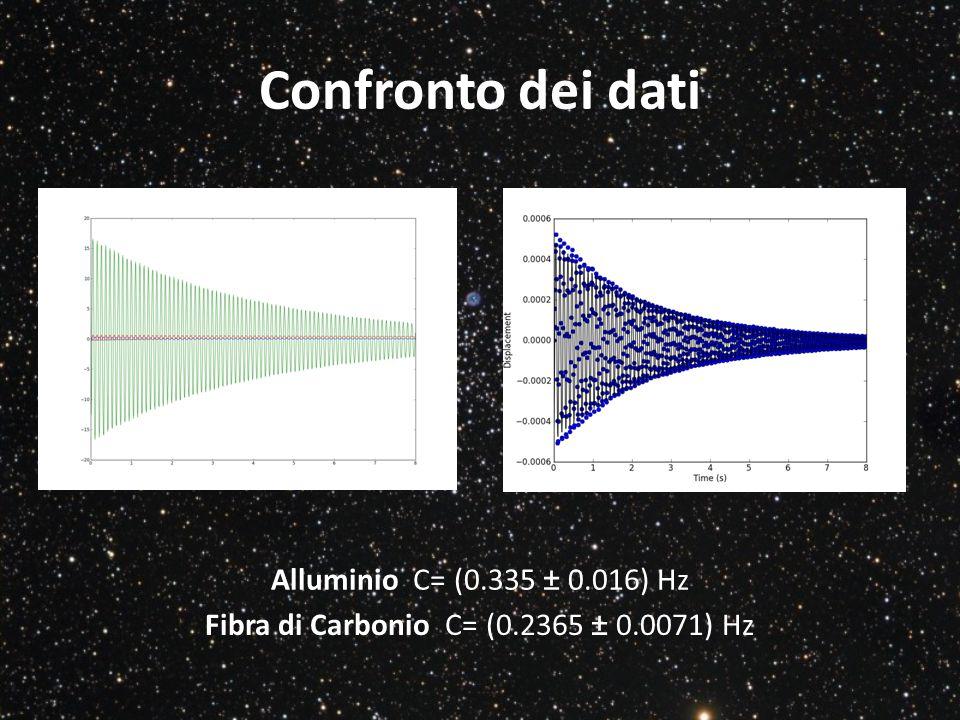 Fibra di Carbonio C= (0.2365 ± 0.0071) Hz
